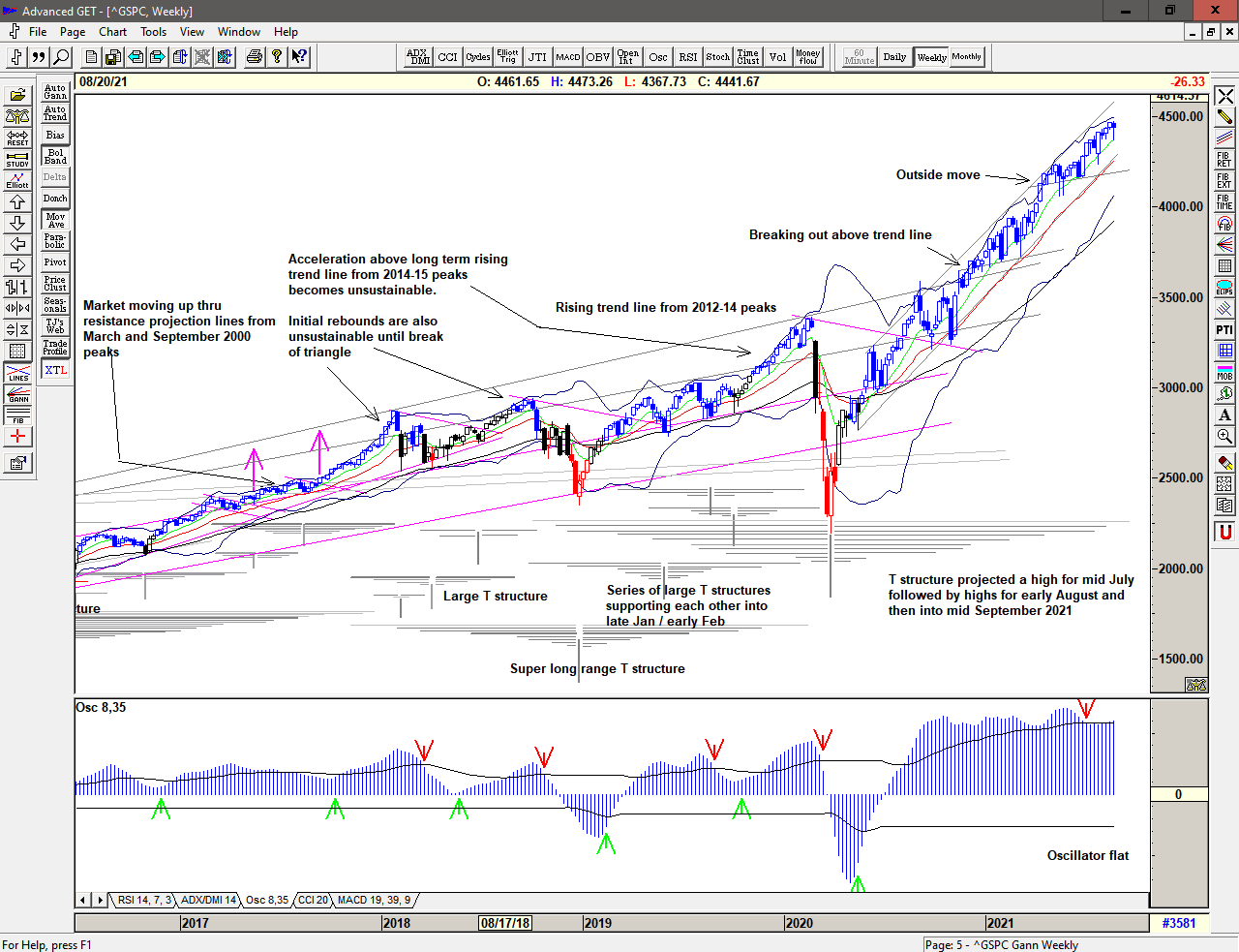 Weekly chart of S&P 500 for 23 August 2021