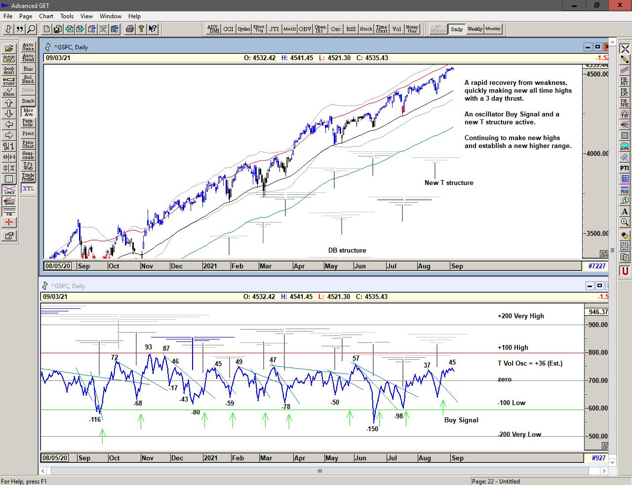 Chart of S&P 500 with T volume oscillator for 07 September 2021