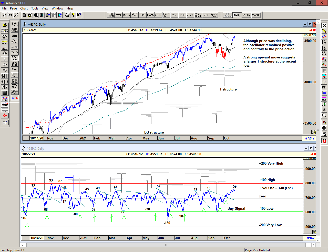 Chart of S&P 500 with T volume oscillator for 25 October 2021