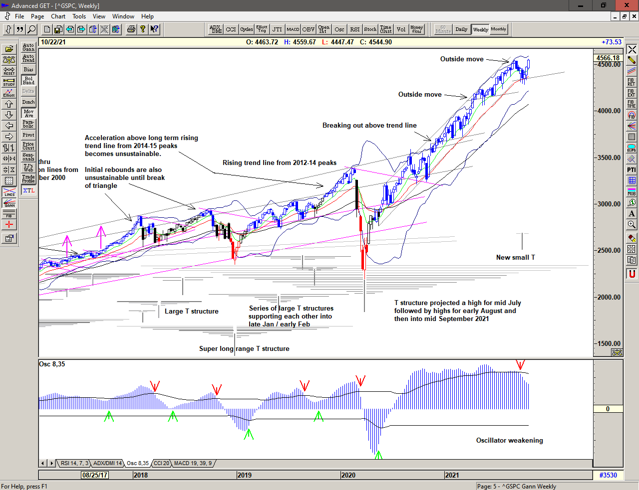 Weekly chart of S&P 500 for 25 October 2021