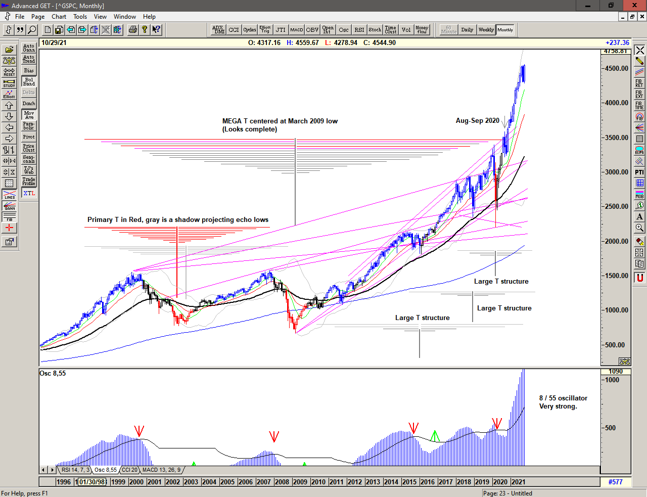 Monthly chart of S&P 500 for 25 October 2021